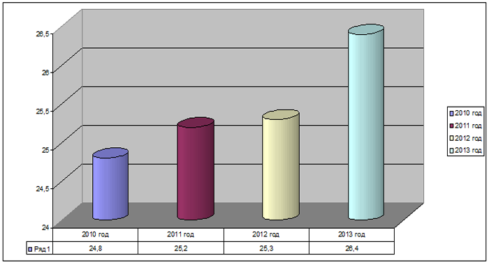 Численность детей до 18 лет России